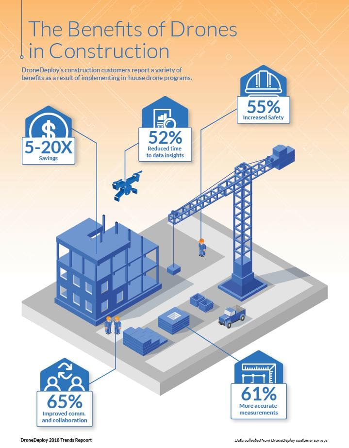 Are Drones In Construction Becoming Mainstream? - Dronisphere